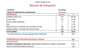 Biscuits receta 1