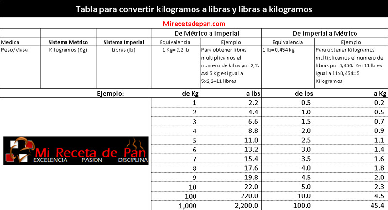 Tabla_de_conversion_de_kilos_a_li S